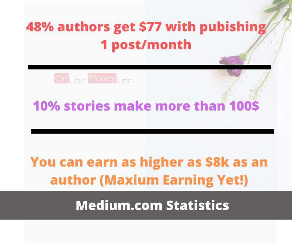 How to earn from Medium.com