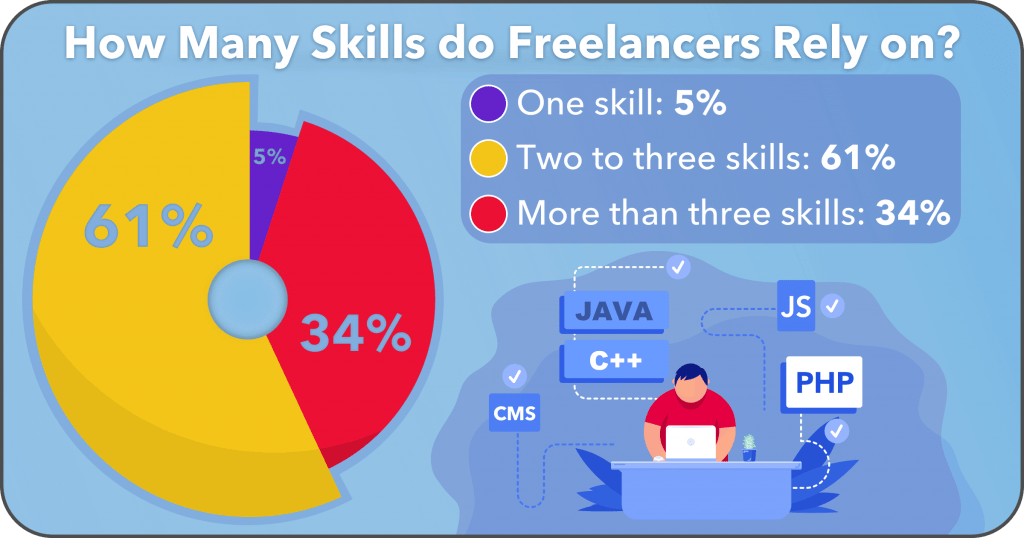 Freelancers rely on more skills for making money online